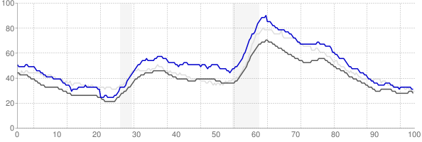 Leominster, Massachusetts monthly unemployment rate chart